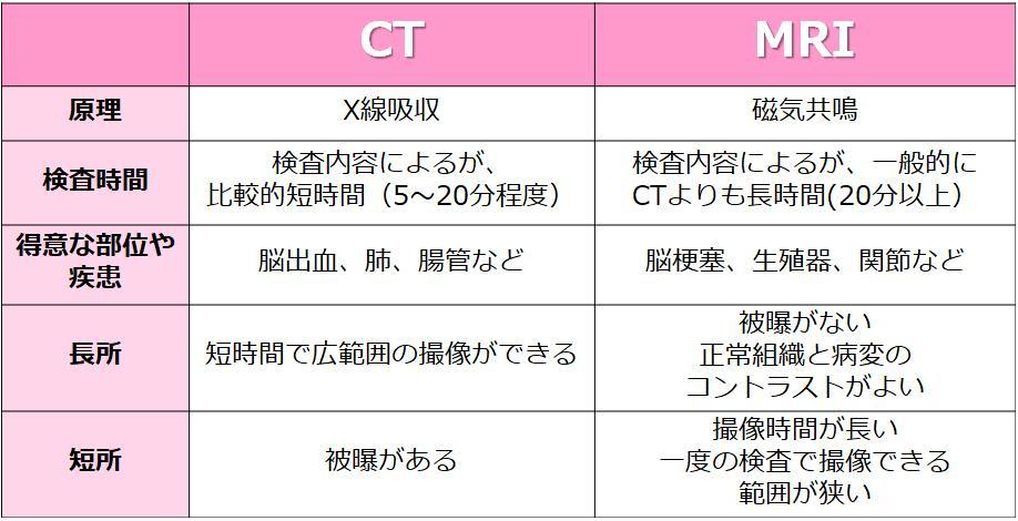 CT_MRIList.jpg